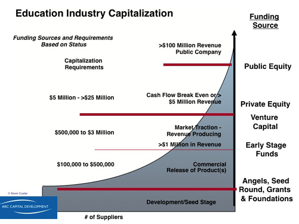 Education Industry Capitalization